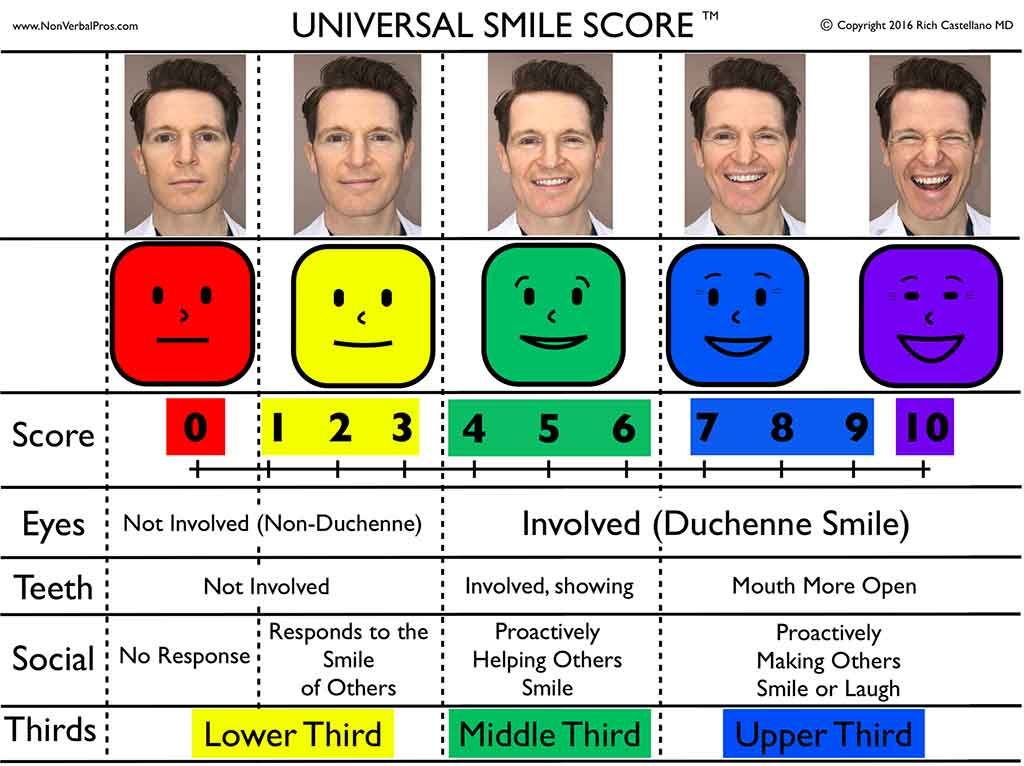 Universal Smile Score by Dr. Rich Castellano Tampa